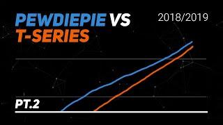 PewDiePie vs T-Series Visualized Part 2 (Feb 2019 - Apr 2019)
