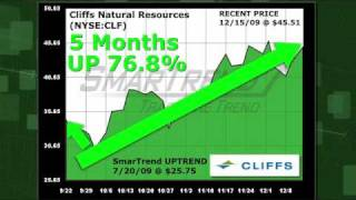 Cliffs Natural Resources CLF (NYSE:CLF) Stock Trading Idea: 76.8% Return in 5 Months