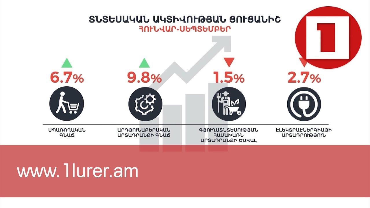 9 ամսվա ընթացքում ՏԱՑ-ը 4.4 տոկոս աճ է գրանցել