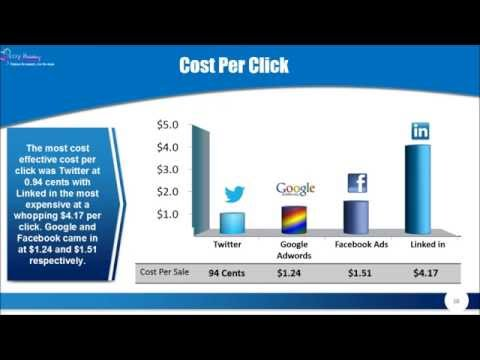 The problems Facing Social  Media Advertising