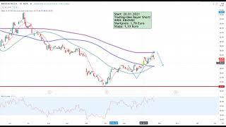 Dax30 – Bayer Trading-Idee gut gestartet!