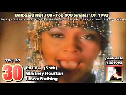 1993 - USA - Top 100 Songs Of 1993 [1080p HD] Mp3
