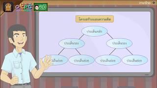 สื่อการเรียนการสอน การสรุปความ ป.6 ภาษาไทย