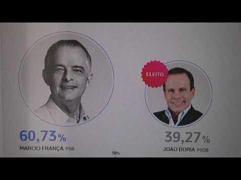 Juquitiba disse não ao João Doria, e candidato do Prefeito Ayres ganha com 60 por cento dos votos.