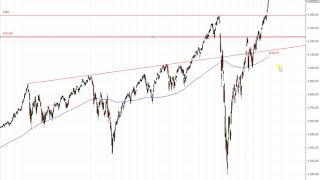 Wall Street – Die Unterstützungen im S&P 500!