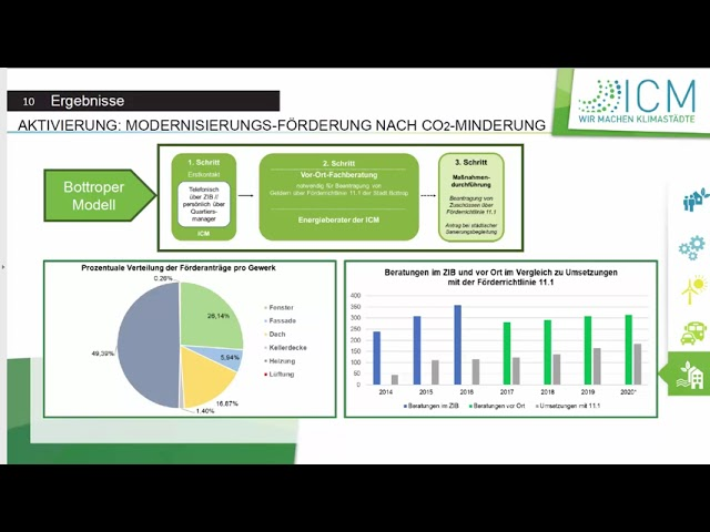 Präsentation der InnovationCity-Bilanz