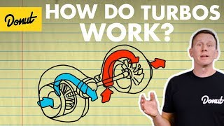 Turbos: How They Work | Science Garage