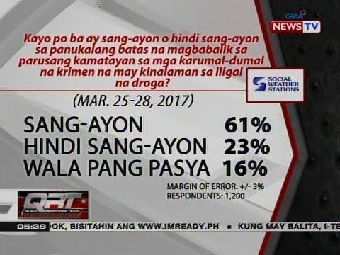 QRT: SWS: 61% ng Pinoy, pabor sa death penalty sa heinous crimes kaugnay ng droga
