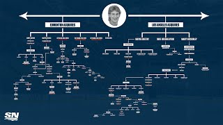THE GREAT ONE: How The 1988 Wayne Gretzky Trade Is Still Evolving Today | NHL Trade Trees