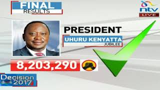 Uhuru declared winner, Nasa protests - VIDEO