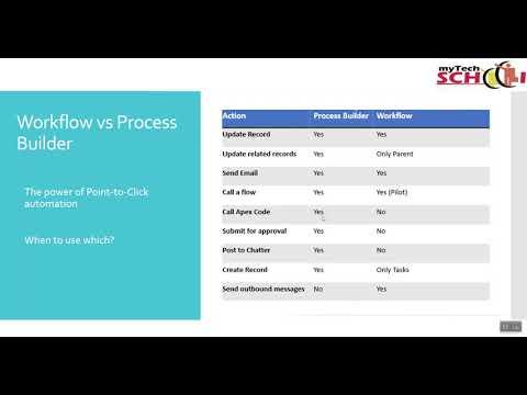 Salesforce Administrator Training - YouTube