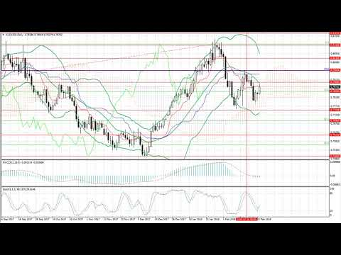 Pronostico para la semana del 26.02.2018-02.03.2018: EUR/USD, GBP/USD, USD/JPY, AUD/USD, Gold