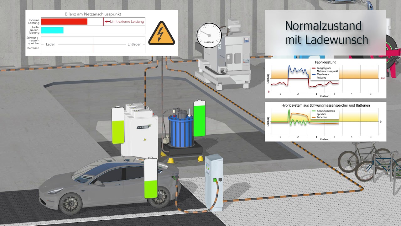 Die energieflexible Fabrik | Hybridspeicher und intelligente Ladesäule