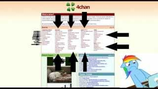 How to 4chan (Part 1/3)