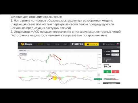 Точный индикатор входа в рынок для бинарных опционов