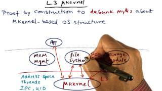 L3 Microkernel - Georgia Tech - Advanced Operating Systems