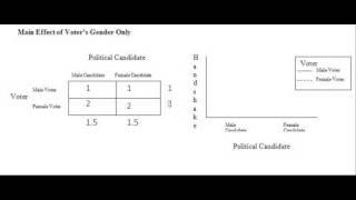 Factorial Design (Part D): Interpreting Tables & Graphs