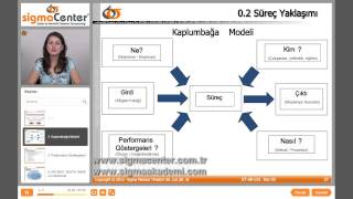 ISO/TS 16949 Kalite Yönetim Sistemi Eğitimi