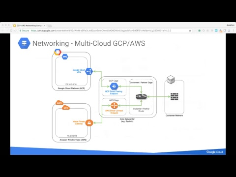 GCP and AWS – A Networking Comparison