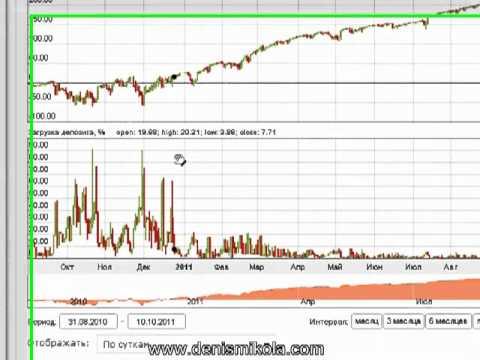 Стратегия 1 минуты рынка бинарных опционов