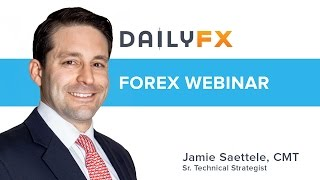 Charting the Markets with Jamie Saettele: 1/20/2017