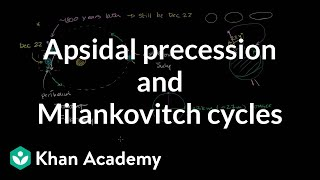 Apsidal Precession (Perihelion Precession) and Milankovitch Cycles