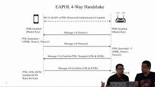 VulnerabilitiesinEAPOL4-WayHandshake|Part2|WPA2KeyInstallationKRACKAttacks