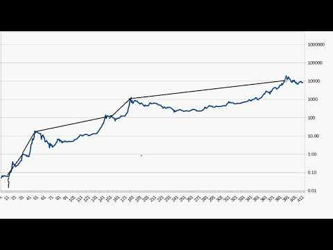Bitcoin Volatility and Eight Year Chart 2018.05.21