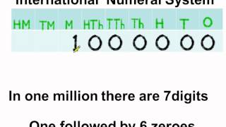Math -  What is International Number System - English