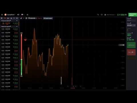 Риски при торговле опционами