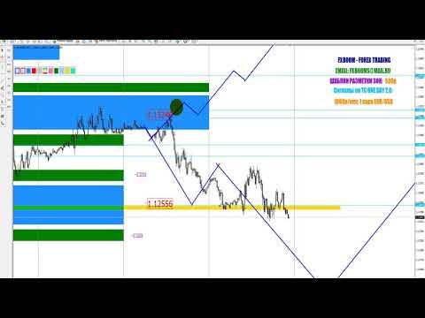 Курс доллара форекс биржа
