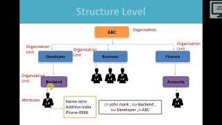 1.What is LDAP and how to use in Active Directory