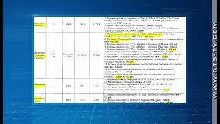 Что в Севастополе стоит 0 рублей 0 копеек  Перечень имущества