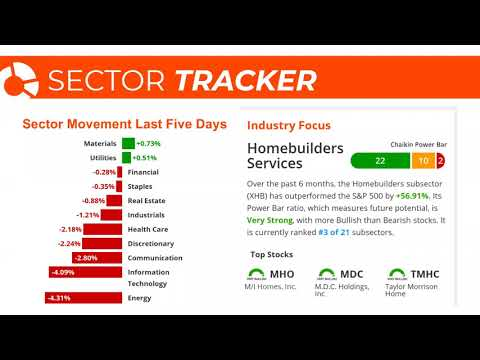 Stock Market Today: SPY, QQQ & IWM Hold Above Key Support Levels For Now | September 8, 2020