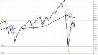 S&P 500 – Warum ich jetzt eine Warnung ausspreche!