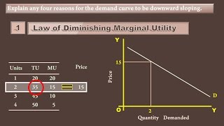Reasons for Downward sloping of a Demand Curve