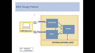 SAP CRM Technical Development Tutorial for Beginners