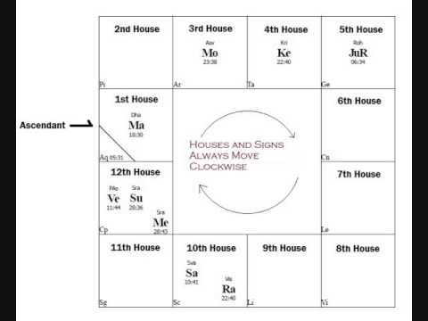 South indian astrology houses description, free numerology reading
