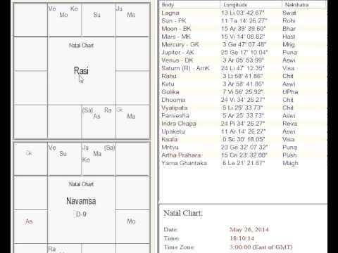 Кадентный дом в астрологии