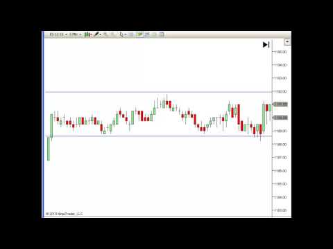 How to Day Trade using Support and Resistance