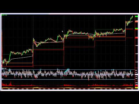 2 Tips For Better Stop Placement – The DayTrading Room