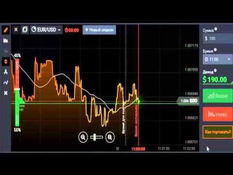 Торговля на бинарных опционах по уровням фибоначчи