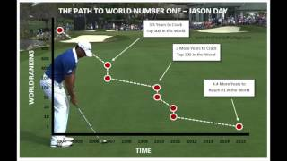 The Professional Golfer Who Went from a World Ranking of 1200 to #1