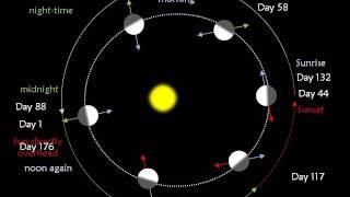 Rotation in Space - Professor Carolin Crawford
