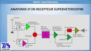 Cyrob  Radio5  Superhétérodyne Comment ça Marche