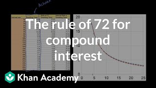 The rule of 72 for compound interest