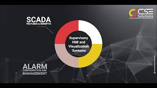 Supervisory HMI and Visualization Systems – SCADA Software Features & Benefits