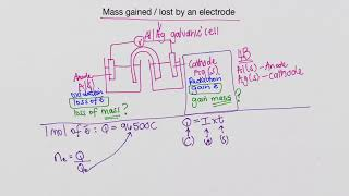 Mass gained / lost by an electrode – Electrochemistry