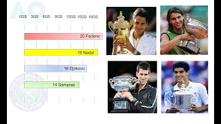 The greatest - Grand Slams - Comparison Federer vs Nadal vs Djokovic vs Sampras