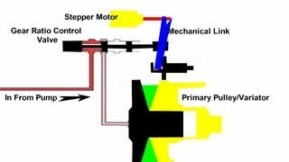 How to reprogram 01J, 02E or 0AM gearbox ECU using MECHAPROG